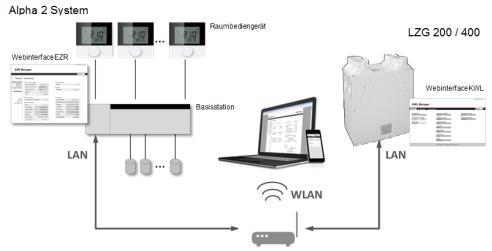 centrala-ventilatie-sevi-zg-200-400-conectare-casa-inteligenta