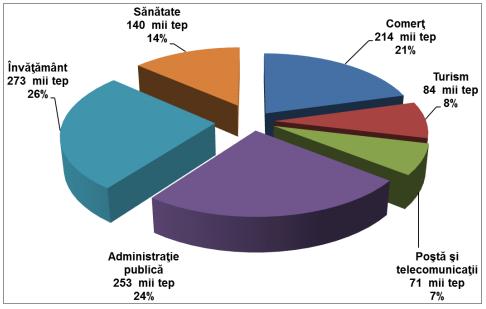 Consum de energie în clădiri: medie 2005-2010 (locuinţe), estimare (nerezidenţial)